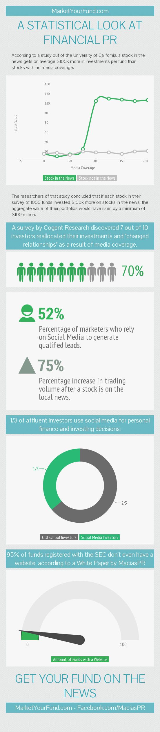 infographic on benefits of financial pr